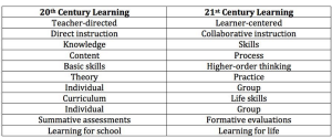 20th to 21st century learning